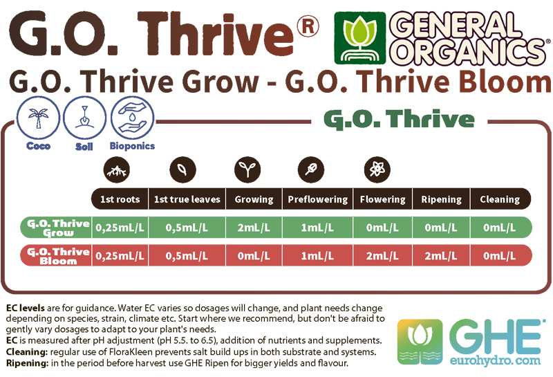 Удобрение BioThrive Grow инструкция, таблица