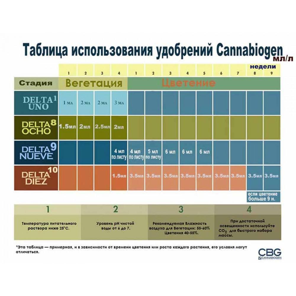 Cannabiogen Delta 9 150 ml