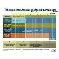 Инструкция Таблица Cannabiogen Delta 9