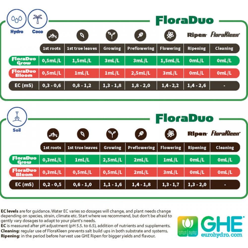 GHE Flora Duo Grow SW 0.5 л