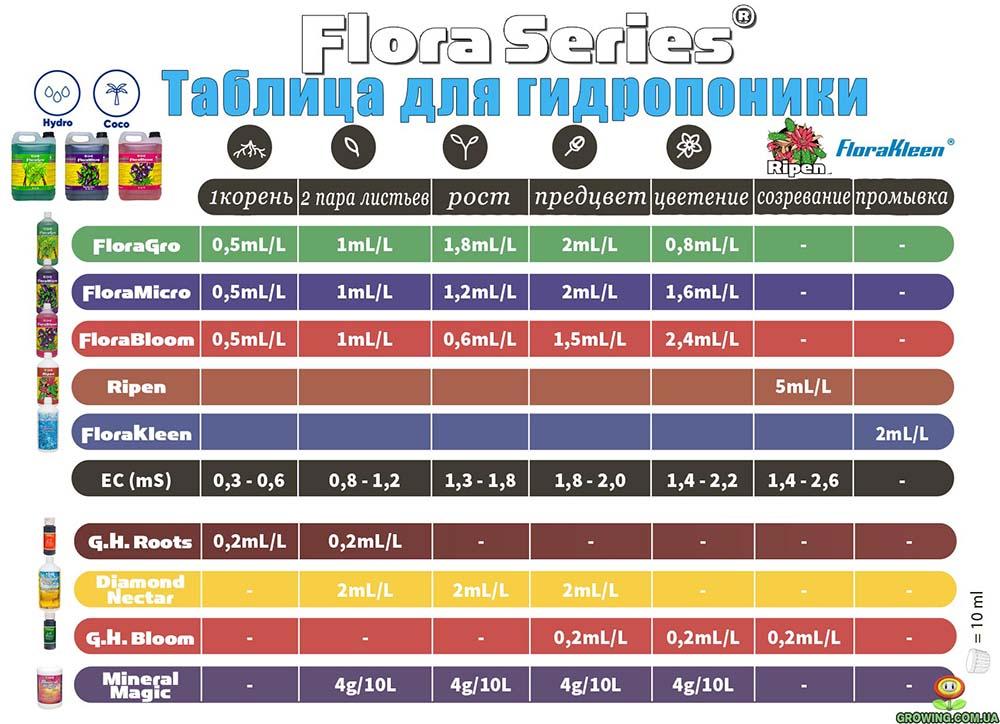 Таблицы Flora Series