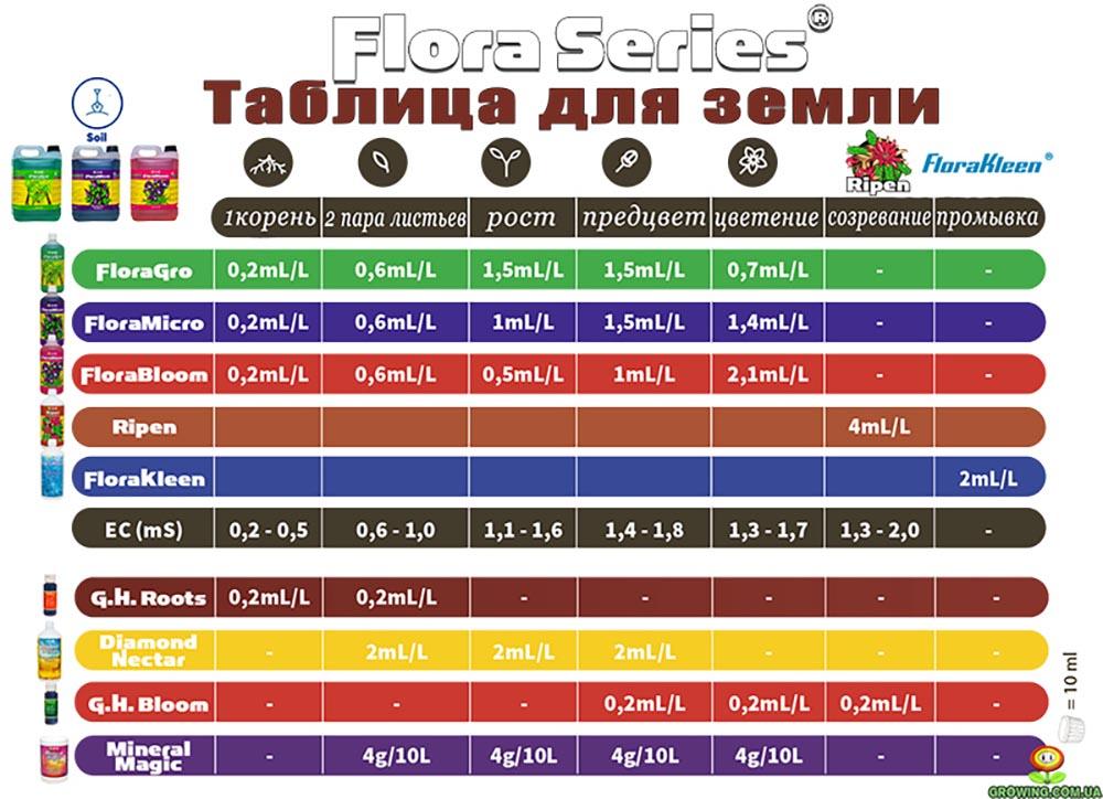 Flora Series Таблица