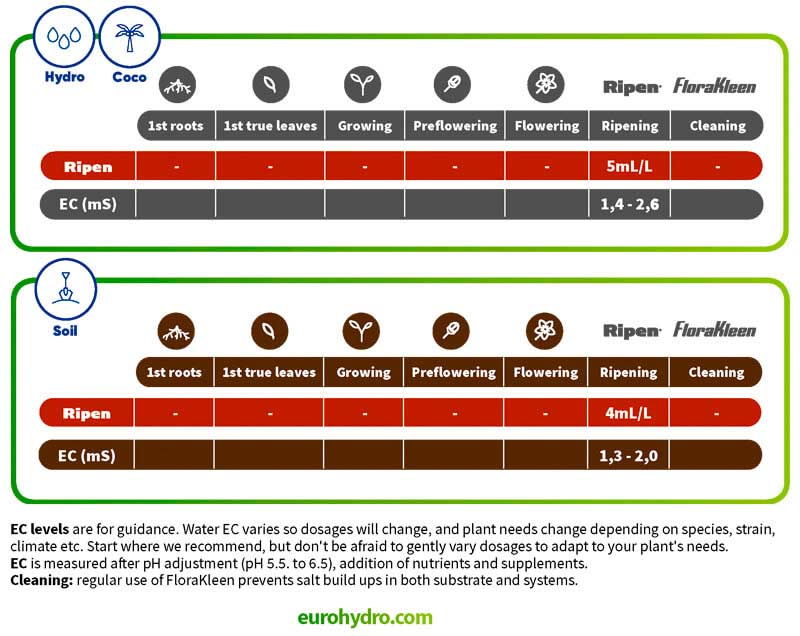 Ripen дозировка таблица для гидропоники и почвы.