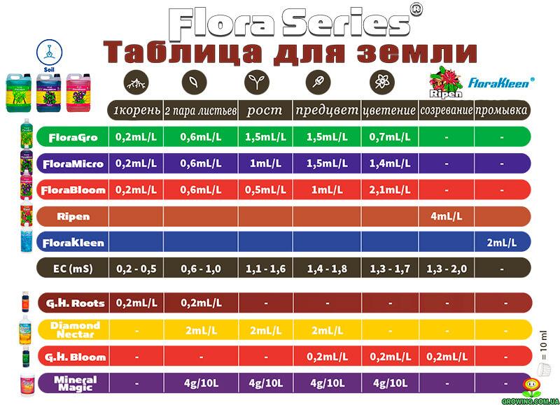таблица ghe для земли