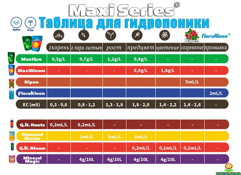 Таблица новая Maxi Series 2018 г.