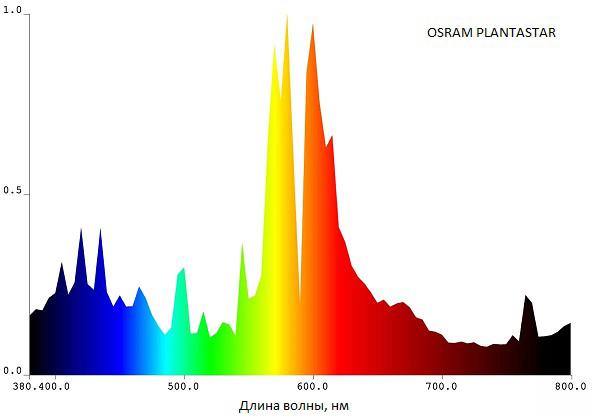 Osram Plantastar спектр