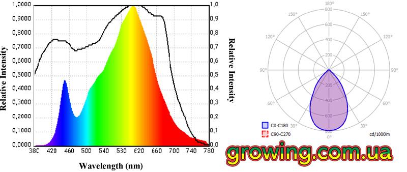 ETI GREENBAY 150W spectr