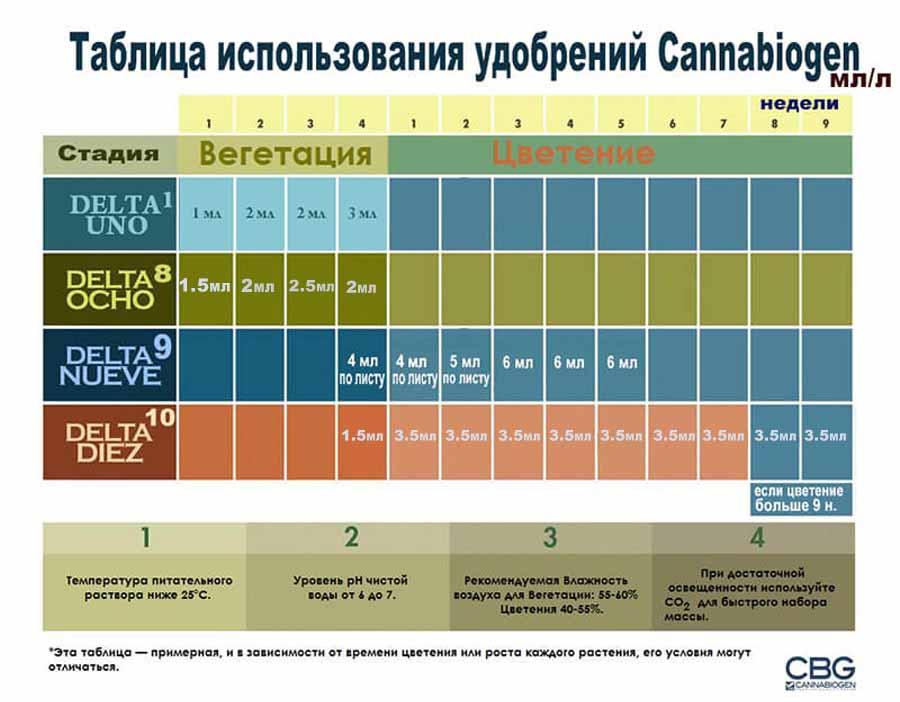 Cannabiogen Delta 9 (Дельта 9) Инструкция