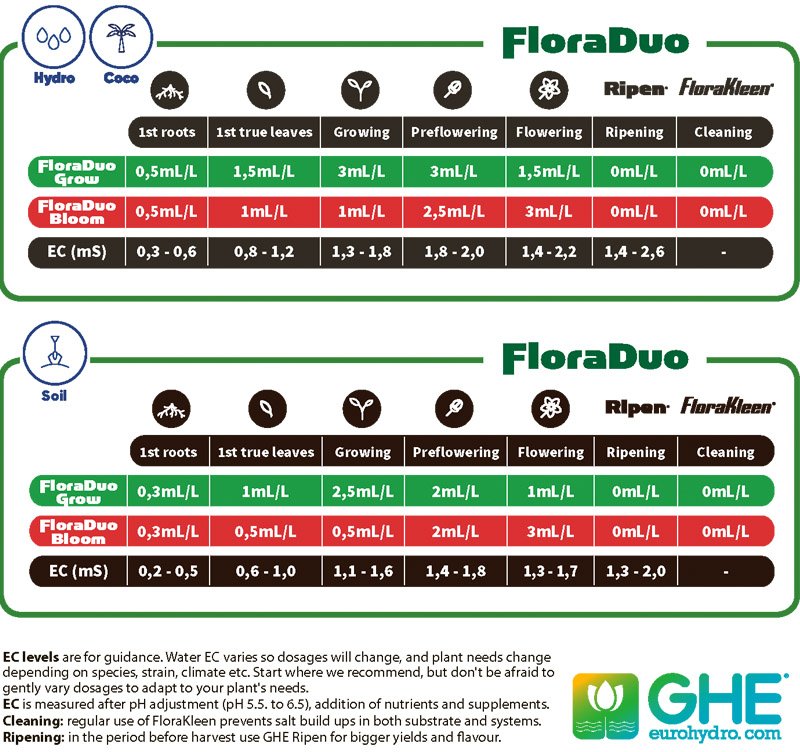таблица FloraDuo GHE гидропоника, кокосовый субстрат