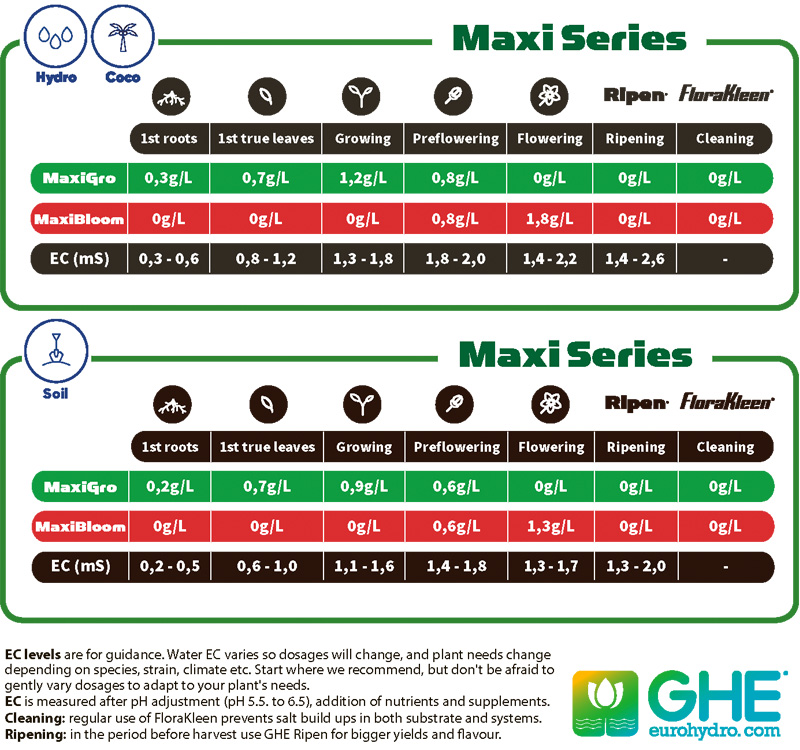 maxi series 2018 таблица дозировка