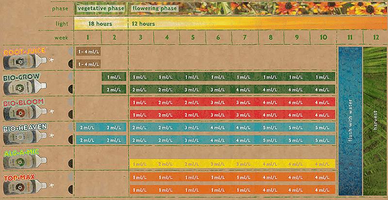 biobizz bio grow инструкция таблица