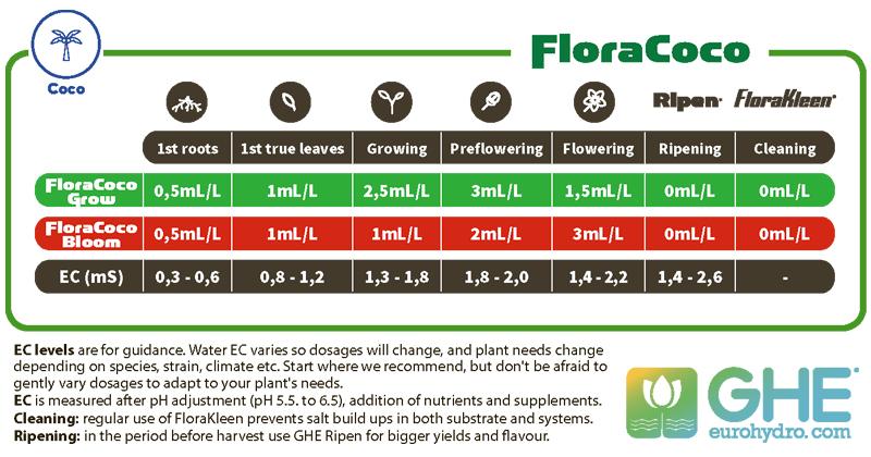 инструкция таблица Flora Coco ghe дозировка