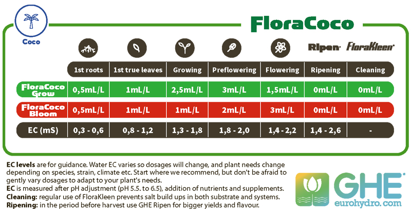 таблица GHE Flora Coco grow карта кормления