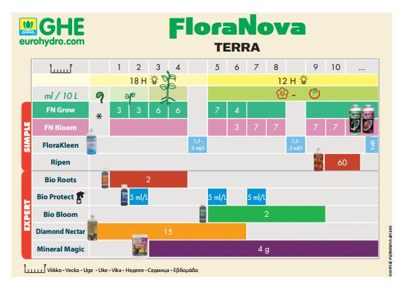 Таблица Flora Nova Grow для земли