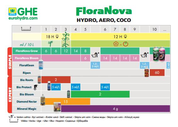 Таблица Flora Nova Grow GHE для гидропоники