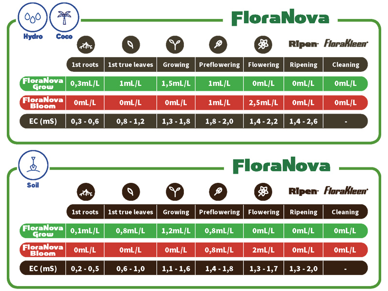 Flora Nova Grow дозировка, инструкция таблица