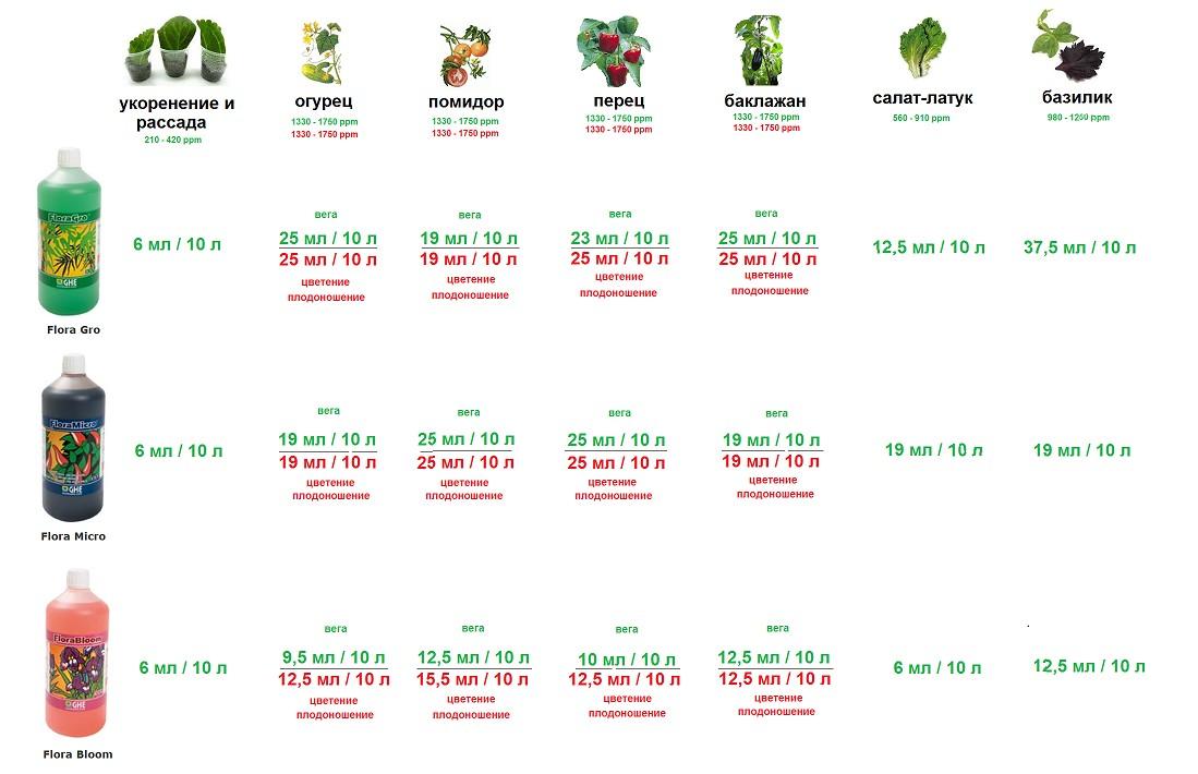 Bio Bloom Инструкция