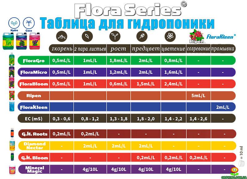 GHE Flora Bloom таблица дозировка