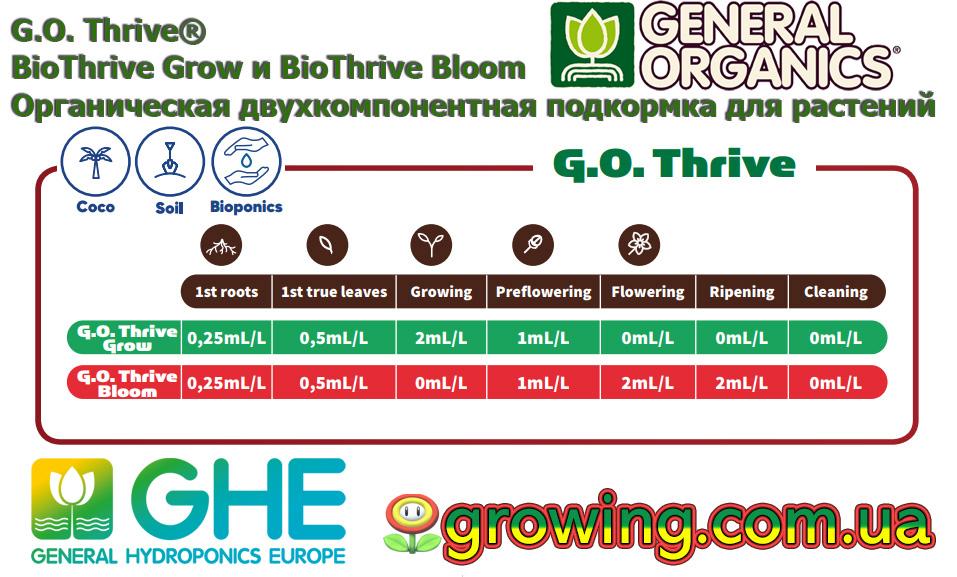 G.O. Thrive Bloom таблица, инструкция способ применения